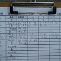 Photos: 第418回 へなちょこライダー走行会