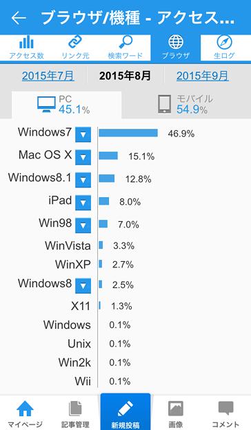 ライブドアブログ公式アプリ 3.4.9:アクセス解析(PC、2015年8月)