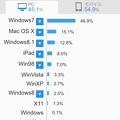 Photos: ライブドアブログ公式アプリ 3.4.9:アクセス解析(PC、2015年8月)