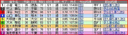 a.観音寺競輪11R