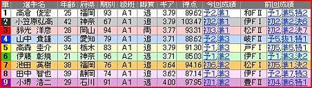 a.久留米競輪11R