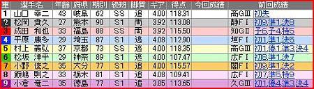 a.熊本競輪10R