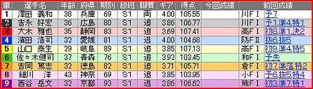 a.伊東競輪12R