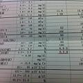 写真: 4/26 血液検査