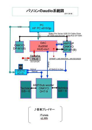 パソコンのaudio系統図 2011.09.06